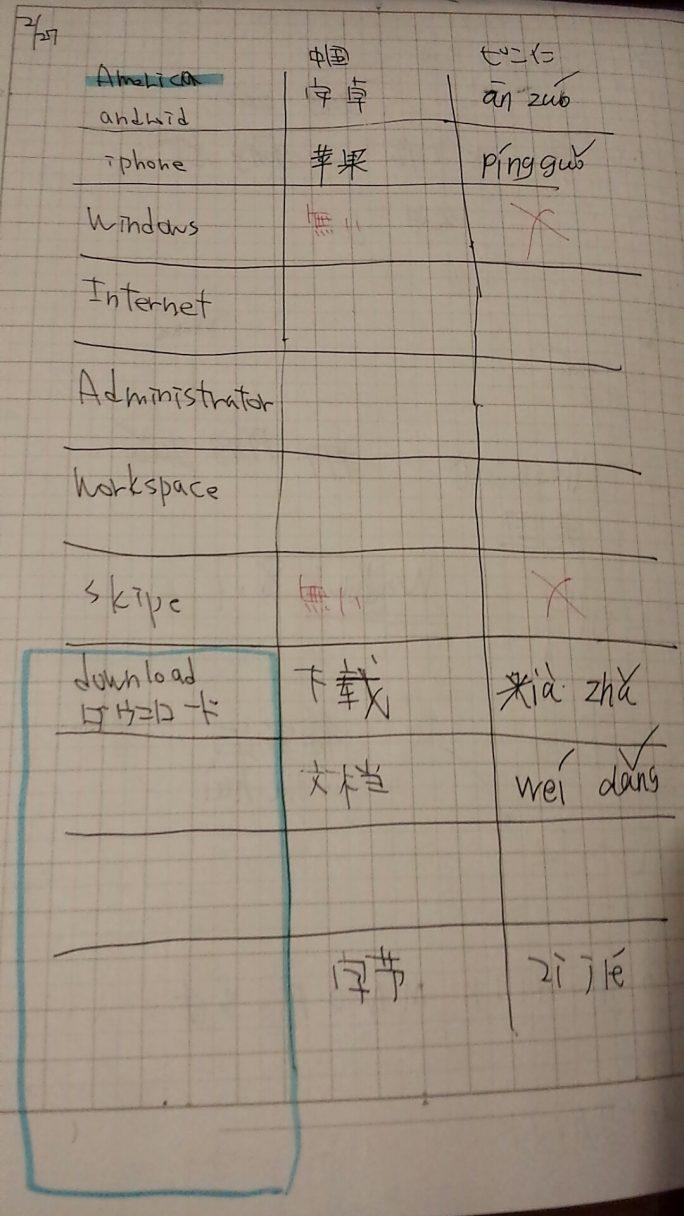 学歴の無い中国人はアルファベットを読めるか? 参考画像