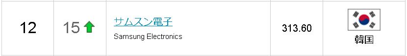 アリババ/テンセントの勢いとトヨタの黄昏 参考画像